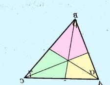 Як знайти бісектрису трикутника